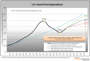 Home Price Projection Graph
